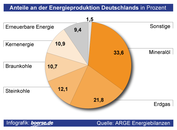 Energieversorgung Deutschland